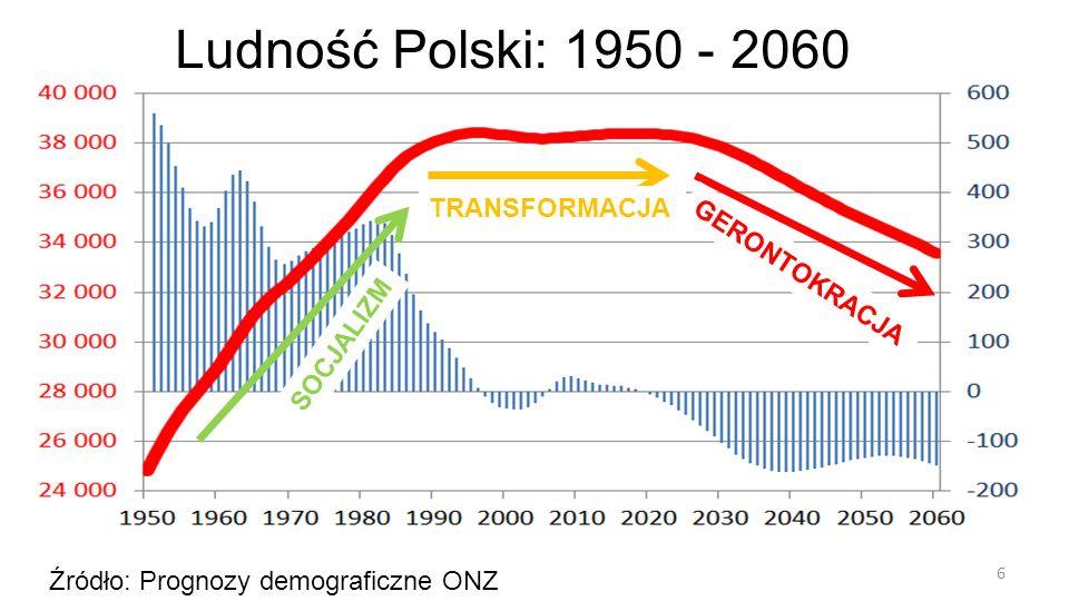 6 Źródło: Prognozy demograficzne ONZ Ludność Polski: 1950 - 2060 SOCJALIZM TRANSFORMACJA GERONTOKRACJA