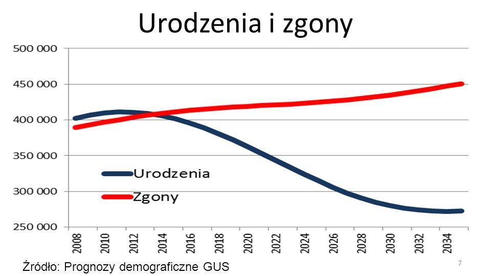 7 Źródło: Prognozy demograficzne GUS Urodzenia i zgony
