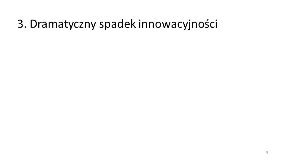 3. Dramatyczny spadek innowacyjności 9