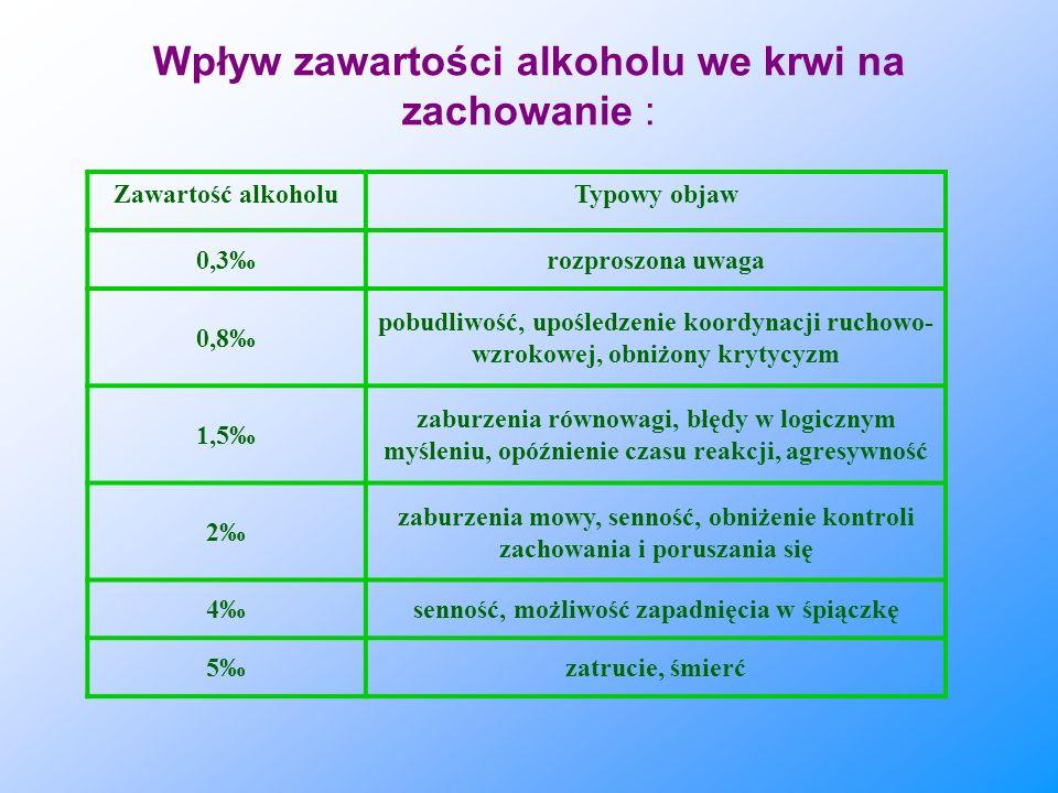 Wpływ zawartości alkoholu we krwi na zachowanie : Zawartość alkoholuTypowy objaw 0,3rozproszona uwaga 0,8 pobudliwość, upośledzenie koordynacji ruchow