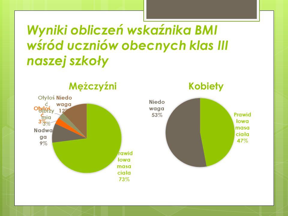 Wyniki obliczeń wskaźnika BMI wśród uczniów obecnych klas III naszej szkoły MężczyźniKobiety
