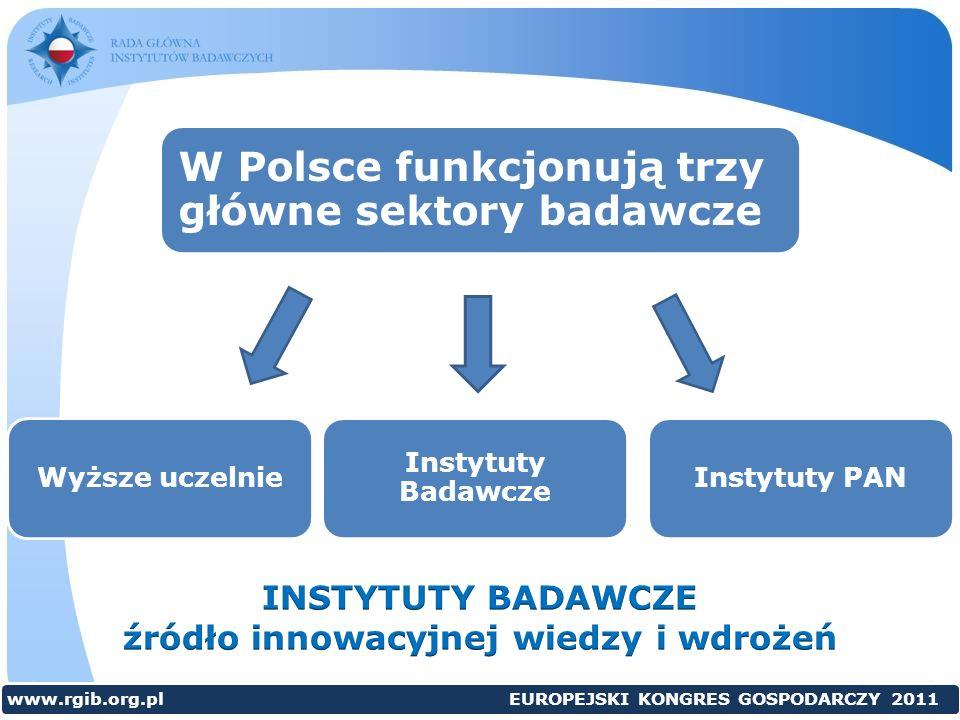 W Polsce funkcjonują trzy główne sektory badawcze Instytuty PANWyższe uczelnie Instytuty Badawcze www.rgib.org.pl EUROPEJSKI KONGRES GOSPODARCZY 2011