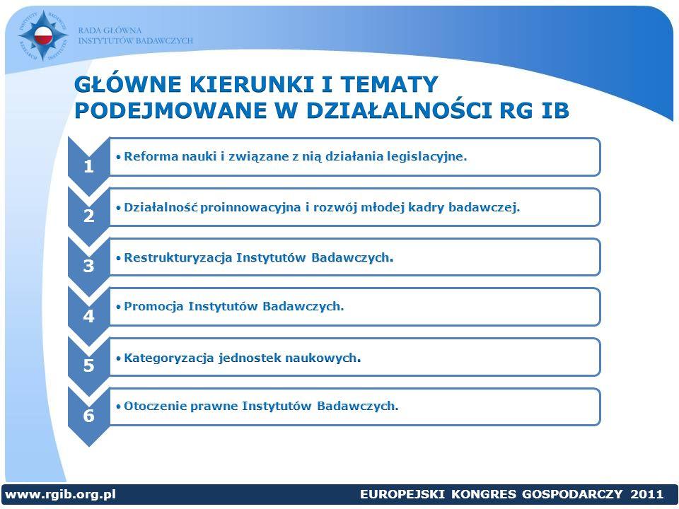 123456 www.rgib.org.pl EUROPEJSKI KONGRES GOSPODARCZY 2011