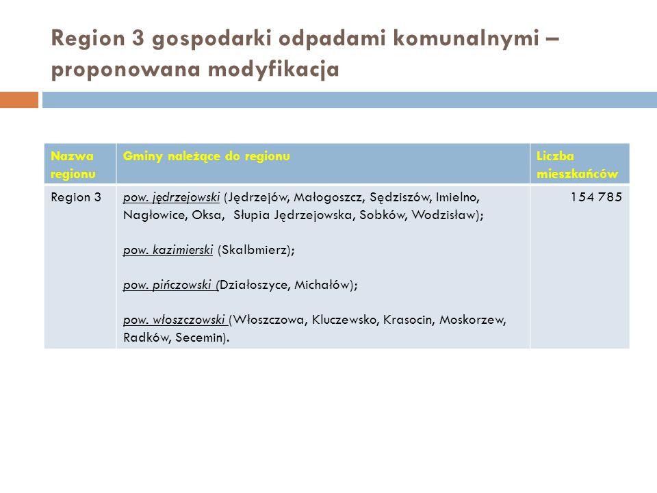 Region 3 gospodarki odpadami komunalnymi – proponowana modyfikacja Nazwa regionu Gminy należące do regionuLiczba mieszkańców Region 3pow.