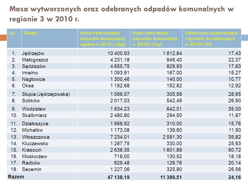 Masa wytworzonych oraz odebranych odpadów komunalnych w regionie 3 w 2010 r.