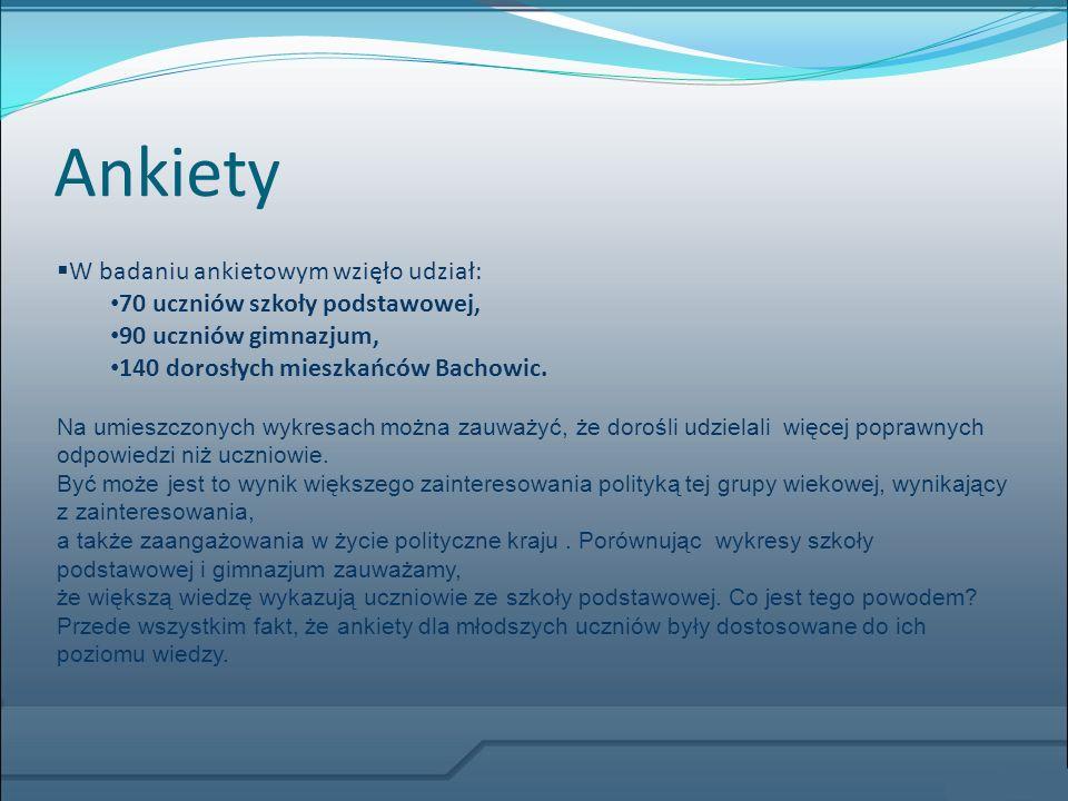 Ankiety W badaniu ankietowym wzięło udział: 70 uczniów szkoły podstawowej, 90 uczniów gimnazjum, 140 dorosłych mieszkańców Bachowic. Na umieszczonych