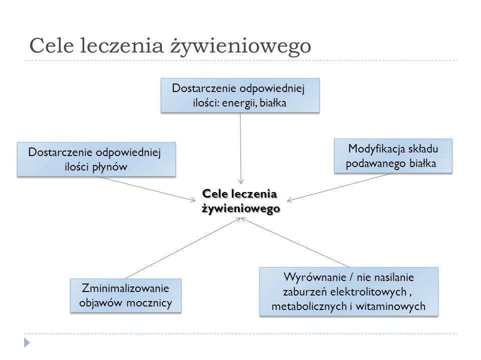 Główne cechy diet dla chorych z niewydolnością nerek Upośledzenie funkcji wydalniczych nerek Nasilony katabolizm Obrzęki, wzrost K, Na, Mg, niedożywienie Dieta bogatokaloryczna, ze zmniejszoną zawartością jonów Nadczynność przytarczyc, brak aktywnej formy wit.D Wzrost stężenia Ca, P Dieta ubogowapniowa i ubogofosforanowa Mocznica Dieta ubogobiałkowa, o zmodyfikowanym składzie aminokwasów Zwiększone stężenie wit.