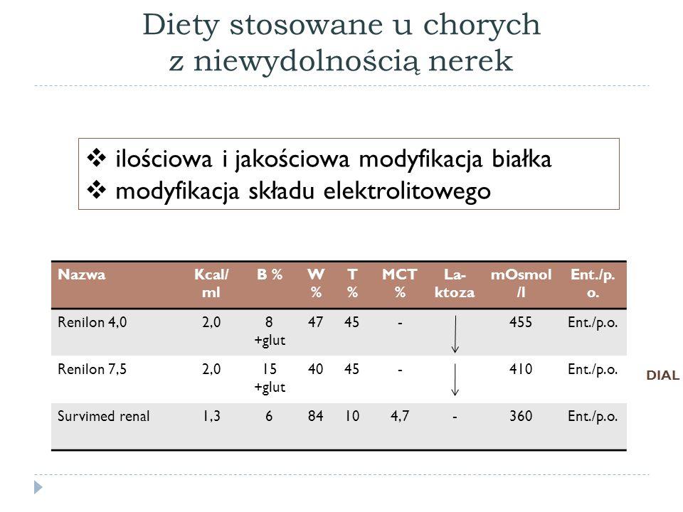 Diety stosowane u chorych z niewydolnością nerek Renilon 4,0Renilon 7,5Survimed renal Na mg/100ml325920 K mg/100ml212224 Cl mg/100ml6112,4 Ca mg/100ml6 (1,5 mmol/l)9 (2,25 mmol/l)52 (13 mmol/l) P mg/100ml2 (0,65 mmol/l)3 (0,97 mmol/l)19 (6,6 mmol/l) Mg mg/100ml0,6 (0,25 mmol/l)1 (0,4 mmol/l)10 (4 mmol/l) Wit.A ug/100ml--31,5 karotenoidy++- Wit.E mg/100ml551,3 Wit.K ug/100ml11 6,6 Wit.