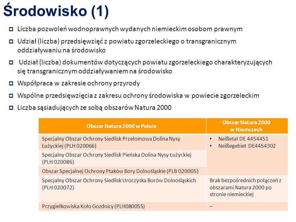 Środowisko (1) Liczba pozwoleń wodnoprawnych wydanych niemieckim osobom prawnym Udział (liczba) przedsięwzięć z powiatu zgorzeleckiego o transgranicznym oddziaływaniu na środowisko Udział (liczba) dokumentów dotyczących powiatu zgorzeleckiego charakteryzujących się transgranicznym oddziaływaniem na środowisko Współpraca w zakresie ochrony przyrody Wspólne przedsięwzięcia z zakresu ochrony środowiska w powiecie zgorzeleckim Liczba sąsiadujących ze sobą obszarów Natura 2000 Obszar Natura 2000 w Polsce Obszar Natura 2000 w Niemczech Specjalny Obszar Ochrony Siedlisk Przełomowa Dolina Nysy Łużyckiej (PLH 020066) Neißetal DE 4454451 Neißegebiet DE4454302 Specjalny Obszar Ochrony Siedlisk Pieńska Dolina Nysy Łużyckiej (PLH 020086) Obszar Specjalnej Ochrony Ptaków Bory Dolnośląskie (PLB 020005) Specjalny Obszar Ochrony Siedlisk Uroczyska Borów Dolnośląskich (PLH 020072) Brak bezpośrednich połączeń z obszarami Natura 2000 po stronie niemieckiej Przygiełkowiska Koło Gozdnicy (PLH080055)–