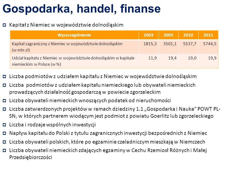 Gospodarka, handel, finanse Kapitał z Niemiec w województwie dolnośląskim Liczba podmiotów z udziałem kapitału z Niemiec w województwie dolnośląskim Liczba podmiotów z udziałem kapitału niemieckiego lub obywateli niemieckich prowadzących działalność gospodarczą w powiecie zgorzeleckim Liczba obywateli niemieckich wnoszących podatek od nieruchomości Liczba zatwierdzonych projektów w ramach dziedziny 1.1 Gospodarka i Nauka POWT PL- SN, w których partnerem wiodącym jest podmiot z powiatu Goerlitz lub zgorzeleckiego Liczba i rodzaje wspólnych inwestycji Napływ kapitału do Polski z tytułu zagranicznych inwestycji bezpośrednich z Niemiec Liczba obywateli polskich, które po egzaminie czeladniczym mieszkają w Niemczech Liczba obywateli niemieckich zdających egzaminy w Cechu Rzemiosł Różnych i Małej Przedsiębiorczości Wyszczególnienie2003200520102011 Kapitał zagraniczny z Niemiec w województwie dolnośląskim (w mln zł) 1815,33501,15537,75744,5 Udział kapitału z Niemiec w województwie dolnośląskim w kapitale niemieckim w Polsce (w %) 11,919,419,019,9