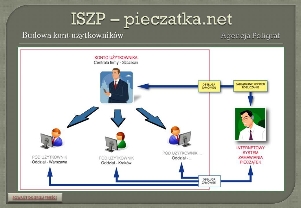 Po zalogowaniu w ISZP, poprzez STREFĘ KLIENTA, każdy przynależny do konta zarówno użytkownik jak i wszyscy pod użytkownicy, mogą: POWRÓT DO SPISU TREŚCI POWRÓT DO SPISU TREŚCI POWRÓT DO SPISU TREŚCI POWRÓT DO SPISU TREŚCI samodzielnie składać zamówienia, zmieniać swoje hasła, dane kontaktowe i adres dostawy, filtrować swoje zamówienia wg zakresu dat, numerów, statusów, nr faktur, drukować raporty i dane.