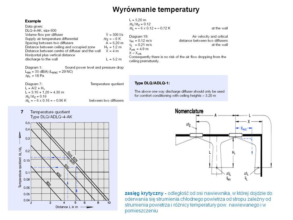 Wyrównanie temperatury zasięg krytyczny - odległość od osi nawiewnika, w której dojdzie do oderwania się strumienia chłodnego powietrza od stropu zale