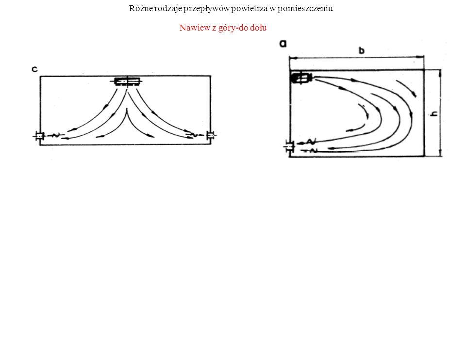 Nawiew z góry-do dołu Różne rodzaje przepływów powietrza w pomieszczeniu