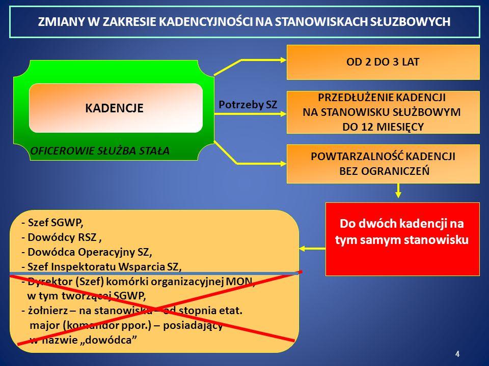 4 - Szef SGWP, - Dowódcy RSZ, - Dowódca Operacyjny SZ, - Szef Inspektoratu Wsparcia SZ, - Dyrektor (Szef) komórki organizacyjnej MON, w tym tworzącej