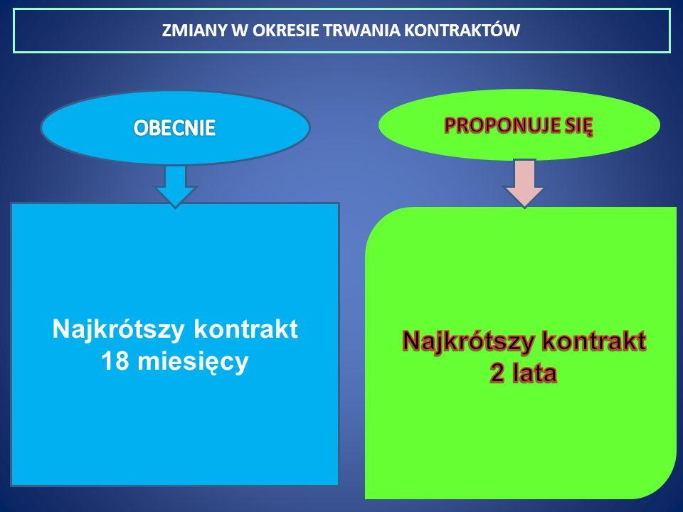 ZMIANY W OKRESIE TRWANIA KONTRAKTÓW Najkrótszy kontrakt 18 miesięcy