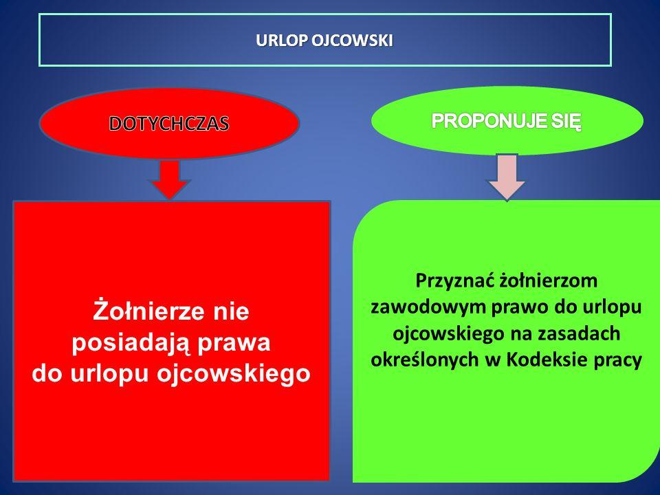 URLOP OJCOWSKI Żołnierze nie posiadają prawa do urlopu ojcowskiego Przyznać żołnierzom zawodowym prawo do urlopu ojcowskiego na zasadach określonych w