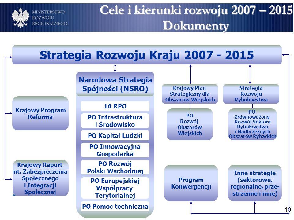 10 Krajowy Program Reforma Krajowy Raport nt.