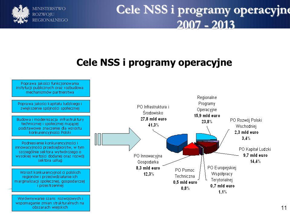 11 Cele NSS i programy operacyjne 2007 - 2013 Cele NSS i programy operacyjne 2007 - 2013