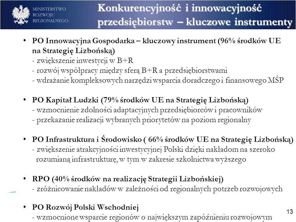 13 Konkurencyjność i innowacyjność przedsiębiorstw – kluczowe instrumenty PO Innowacyjna Gospodarka – kluczowy instrument (96% środków UE na Strategię Lizbońską) - zwiększenie inwestycji w B+R - rozwój współpracy między sferą B+R a przedsiębiorstwami - wdrażanie kompleksowych narzędzi wsparcia doradczego i finansowego MŚP PO Kapitał Ludzki (79% środków UE na Strategię Lizbońską) - wzmocnienie zdolności adaptacyjnych przedsiębiorców i pracowników - przekazanie realizacji wybranych priorytetów na poziom regionalny PO Infrastruktura i Środowisko ( 66% środków UE na Strategię Lizbońską) - zwiększenie atrakcyjności inwestycyjnej Polski dzięki nakładom na szeroko rozumianą infrastrukturę, w tym w zakresie szkolnictwa wyższego RPO (40% środków na realizację Strategii Lizbońskiej) - zróżnicowanie nakładów w zależności od regionalnych potrzeb rozwojowych PO Rozwój Polski Wschodniej - wzmocnione wsparcie regionów o największym zapóźnieniu rozwojowym