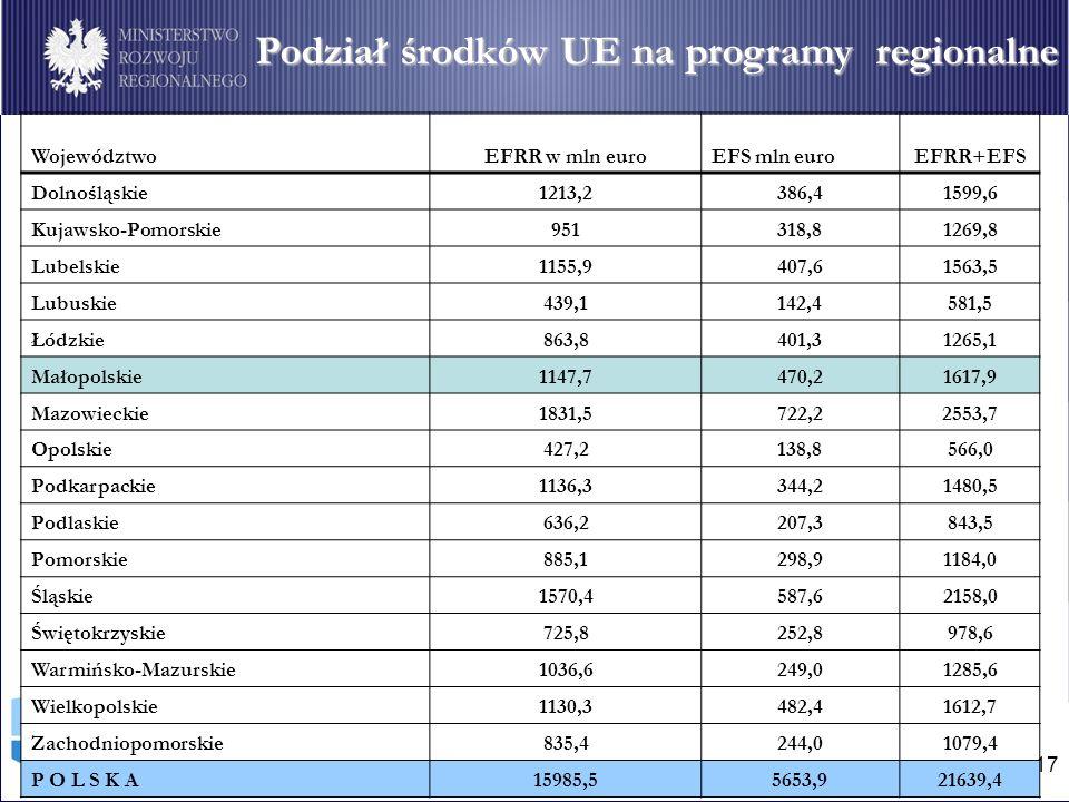 17 Podział środków Unii Europejskiej na programy regionalne Podział środków UE na programy regionalne WojewództwoEFRR w mln euroEFS mln euroEFRR+EFS Dolnośląskie1213,2386,41599,6 Kujawsko-Pomorskie951318,81269,8 Lubelskie1155,9407,61563,5 Lubuskie439,1142,4581,5 Łódzkie863,8401,31265,1 Małopolskie1147,7470,21617,9 Mazowieckie1831,5722,22553,7 Opolskie427,2138,8566,0 Podkarpackie1136,3344,21480,5 Podlaskie636,2207,3843,5 Pomorskie885,1298,91184,0 Śląskie1570,4587,62158,0 Świętokrzyskie725,8252,8978,6 Warmińsko-Mazurskie1036,6249,01285,6 Wielkopolskie1130,3482,41612,7 Zachodniopomorskie835,4244,01079,4 P O L S K A15985,55653,921639,4
