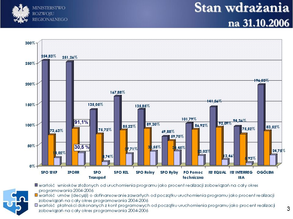 3 91,1% 30,5 % Stan wdrażania na 31.10.2006