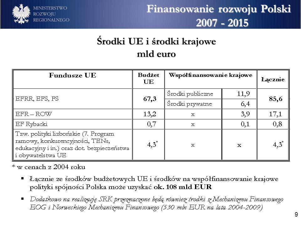 9 Finansowanie rozwoju Polski 2007 - 2015 Środki UE i środki krajowe mld euro