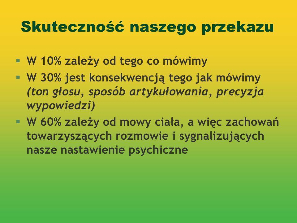 Skuteczność naszego przekazu §W 10% zależy od tego co mówimy §W 30% jest konsekwencją tego jak mówimy (ton głosu, sposób artykułowania, precyzja wypow