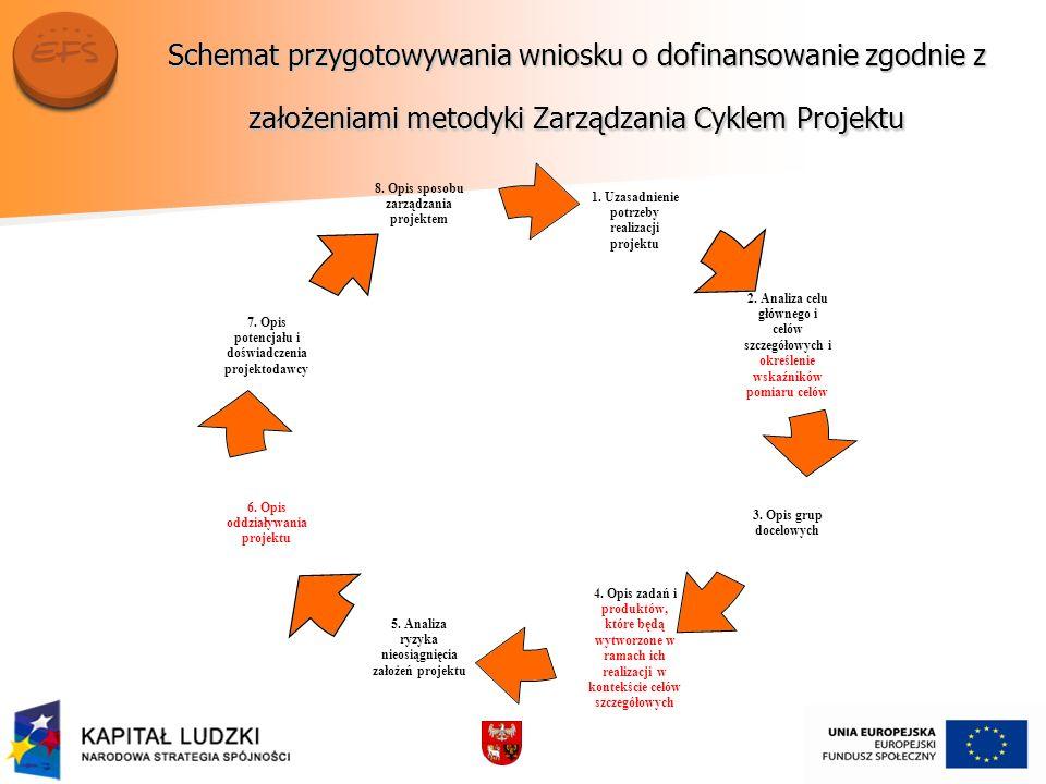 Schemat przygotowywania wniosku o dofinansowanie zgodnie z założeniami metodyki Zarządzania Cyklem Projektu 1. Uzasadnienie potrzeby realizacji projek
