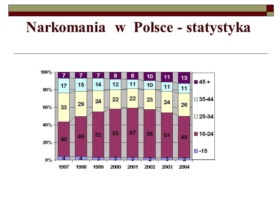 Narkomania w Polsce - statystyka