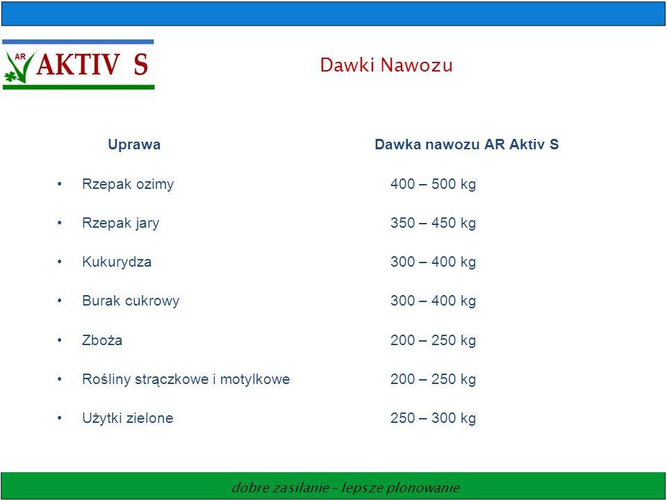 dobre zasilanie – lepsze plonowanie Dawki Nawozu Uprawa Dawka nawozu AR Aktiv S Rzepak ozimy400 – 500 kg Rzepak jary350 – 450 kg Kukurydza300 – 400 kg