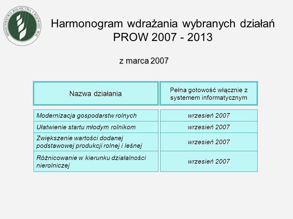 Harmonogram wdrażania wybranych działań PROW 2007 - 2013 z października 2007 Nazwa działania Modernizacja gospodarstw rolnych Ułatwienie startu młodym rolnikom Zwiększenie wartości dodanej podstawowej produkcji rolnej i leśnej Różnicowanie w kierunku działalności nierolniczej Rozpatrywanie wniosków o przyznanie pomocy, wydanej decyzji kwiecień 2008 maj 2008 kwiecień 2008 Rozpatrywanie wniosków o płatność wrzesień 2008