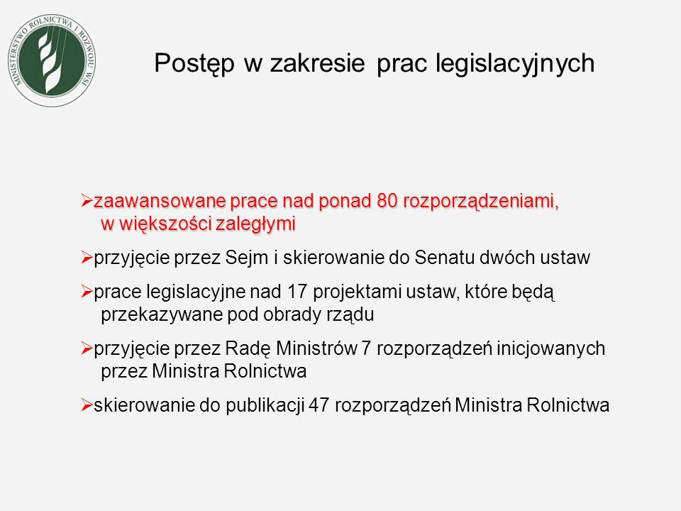Postęp w zakresie prac legislacyjnych zaawansowane prace nad ponad 80 rozporządzeniami, w większości zaległymi przyjęcie przez Sejm i skierowanie do Senatu dwóch ustaw prace legislacyjne nad 17 projektami ustaw, które będą przekazywane pod obrady rządu przyjęcie przez Radę Ministrów 7 rozporządzeń inicjowanych przez Ministra Rolnictwa skierowanie do publikacji 47 rozporządzeń Ministra Rolnictwa