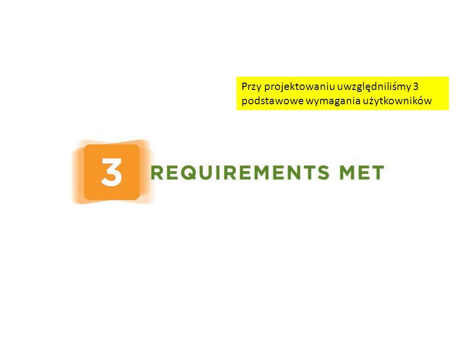 Przy projektowaniu uwzględniliśmy 3 podstawowe wymagania użytkowników