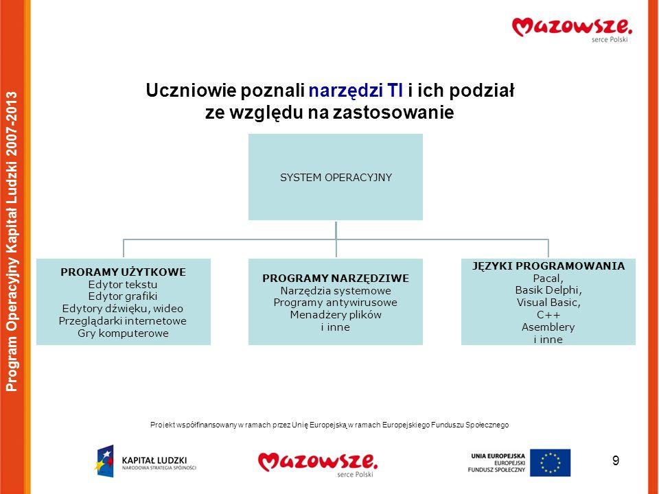 20 Projekt współfinansowany w ramach przez Unię Europejską w ramach Europejskiego Funduszu Społecznego Program Operacyjny Kapitał Ludzki 2007-2013 Przedstawiciele klas IV-VI reprezentowali szkołę w Ogólnopolskich Obchodach Dnia Ziemi w Warszawie na Polach Mokotowskich.