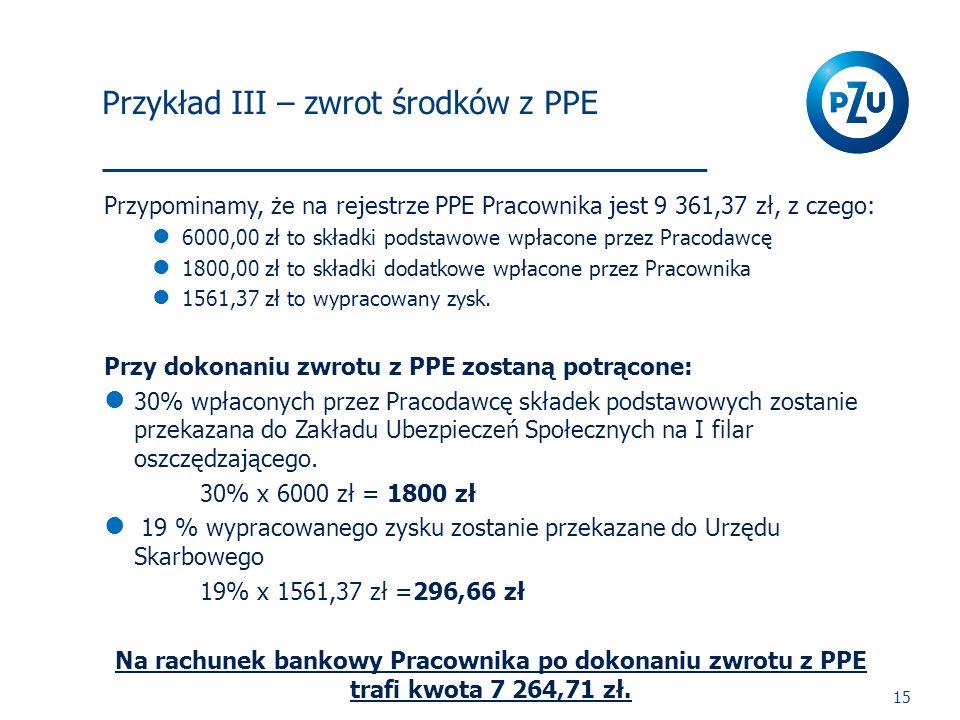 I Filar 15 Przypominamy, że na rejestrze PPE Pracownika jest 9 361,37 zł, z czego: 6000,00 zł to składki podstawowe wpłacone przez Pracodawcę 1800,00