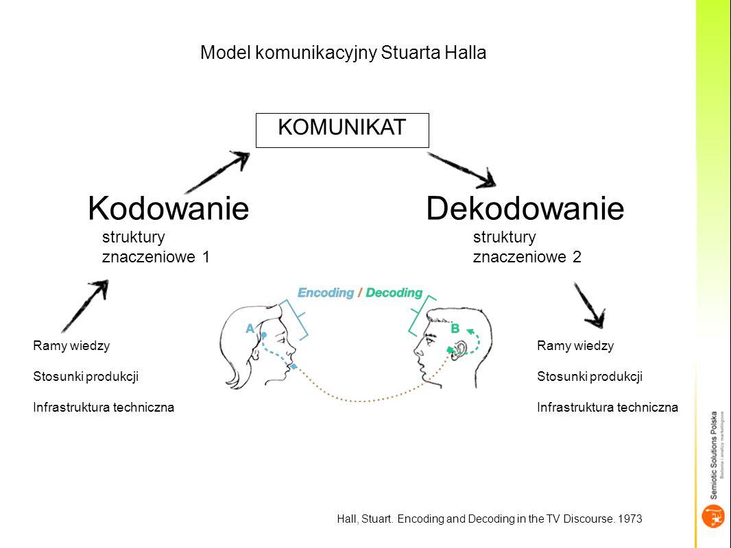Model komunikacyjny Stuarta Halla KodowanieDekodowanie struktury znaczeniowe 1 struktury znaczeniowe 2 Ramy wiedzy Stosunki produkcji Infrastruktura techniczna Ramy wiedzy Stosunki produkcji Infrastruktura techniczna KOMUNIKAT Hall, Stuart.