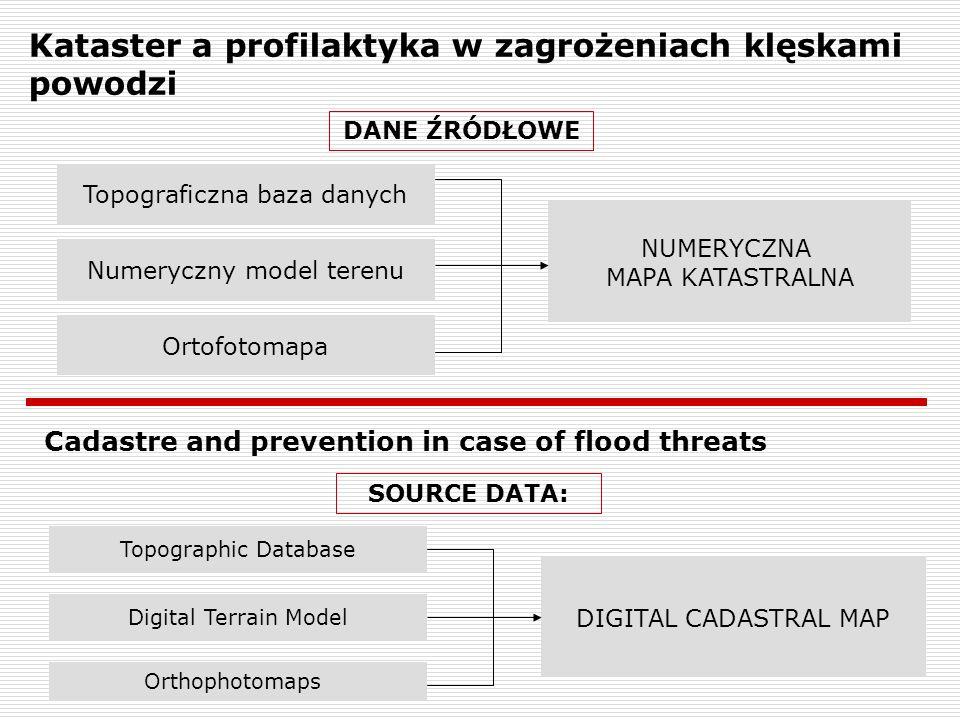 Kataster a profilaktyka w zagrożeniach klęskami powodzi DANE ŹRÓDŁOWE NUMERYCZNA MAPA KATASTRALNA Topograficzna baza danych Ortofotomapa Numeryczny mo
