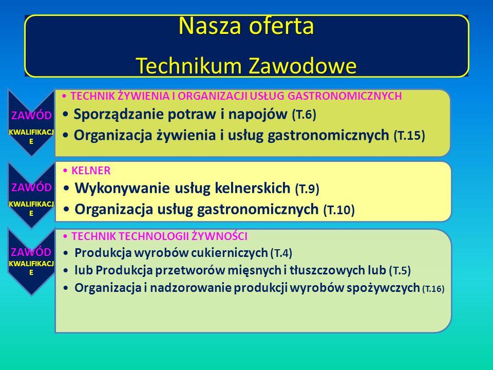 Nasza oferta Technikum Zawodowe ZAWÓD KWALIFIKACJ E TECHNIK ŻYWIENIA I ORGANIZACJI USŁUG GASTRONOMICZNYCH Sporządzanie potraw i napojów (T.6) Organizacja żywienia i usług gastronomicznych (T.15) ZAWÓD KWALIFIKACJ E KELNER Wykonywanie usług kelnerskich (T.9) Organizacja usług gastronomicznych (T.10) ZAWÓD KWALIFIKACJ E TECHNIK TECHNOLOGII ŻYWNOŚCI Produkcja wyrobów cukierniczych (T.4) lub Produkcja przetworów mięsnych i tłuszczowych lub (T.5) Organizacja i nadzorowanie produkcji wyrobów spożywczych (T.16)