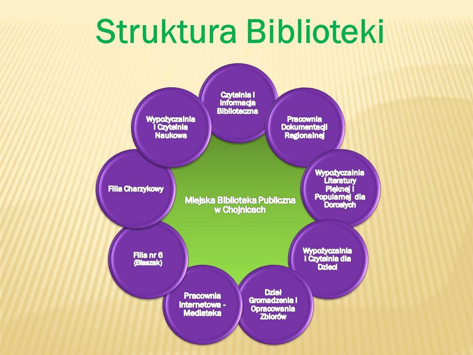 Struktura Biblioteki