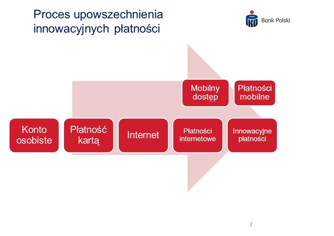 2 Proces upowszechnienia innowacyjnych płatności Mobilny dostęp Płatności mobilne Konto osobiste Płatność kartą Internet Płatności internetowe Innowac