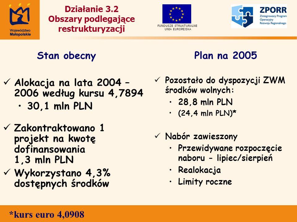 Działanie 3.2 Obszary podlegające restrukturyzacji Alokacja na lata 2004 – 2006 według kursu 4,7894 30,1 mln PLN Zakontraktowano 1 projekt na kwotę dofinansowania 1,3 mln PLN Wykorzystano 4,3% dostępnych środków Pozostało do dyspozycji ZWM środków wolnych: 28,8 mln PLN (24,4 mln PLN)* Nabór zawieszony Przewidywane rozpoczęcie naboru - lipiec/sierpień Realokacja Limity roczne UNIA EUROPEJSKA FUNDUSZE STRUKTURALNE Stan obecnyPlan na 2005 *kurs euro 4,0908