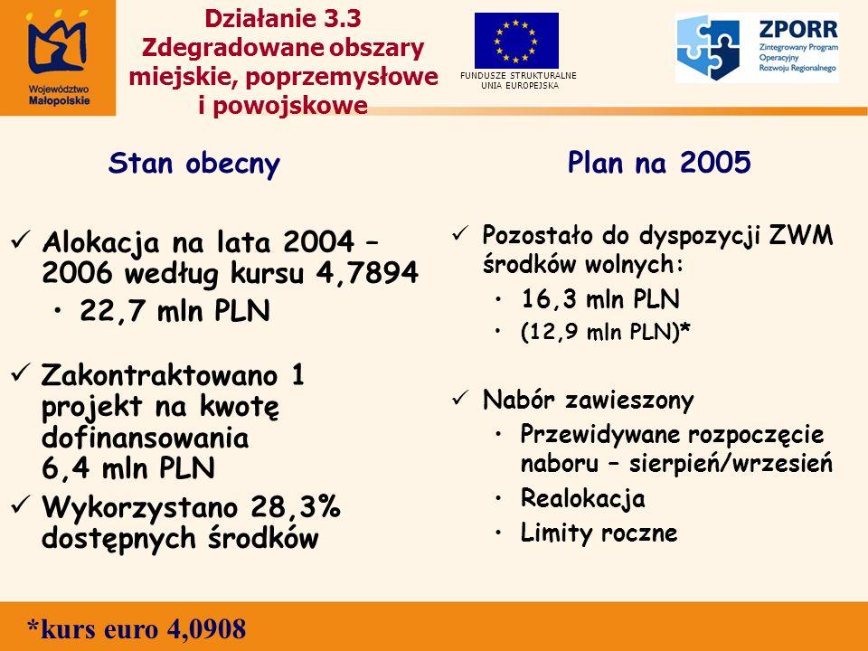 Działanie 3.3 Zdegradowane obszary miejskie, poprzemysłowe i powojskowe Alokacja na lata 2004 – 2006 według kursu 4,7894 22,7 mln PLN Zakontraktowano 1 projekt na kwotę dofinansowania 6,4 mln PLN Wykorzystano 28,3% dostępnych środków Pozostało do dyspozycji ZWM środków wolnych: 16,3 mln PLN (12,9 mln PLN)* Nabór zawieszony Przewidywane rozpoczęcie naboru – sierpień/wrzesień Realokacja Limity roczne UNIA EUROPEJSKA FUNDUSZE STRUKTURALNE Stan obecnyPlan na 2005 *kurs euro 4,0908