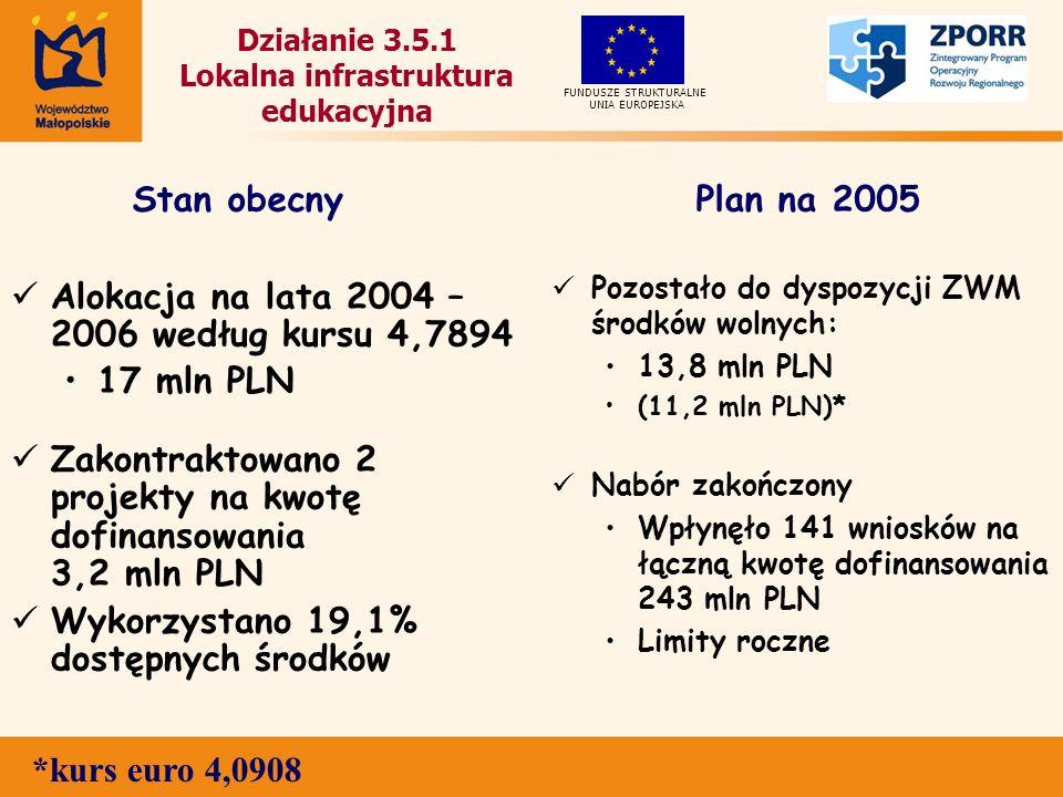 Działanie 3.5.1 Lokalna infrastruktura edukacyjna Alokacja na lata 2004 – 2006 według kursu 4,7894 17 mln PLN Zakontraktowano 2 projekty na kwotę dofinansowania 3,2 mln PLN Wykorzystano 19,1% dostępnych środków Pozostało do dyspozycji ZWM środków wolnych: 13,8 mln PLN (11,2 mln PLN)* Nabór zakończony Wpłynęło 141 wniosków na łączną kwotę dofinansowania 243 mln PLN Limity roczne UNIA EUROPEJSKA FUNDUSZE STRUKTURALNE Stan obecnyPlan na 2005 *kurs euro 4,0908