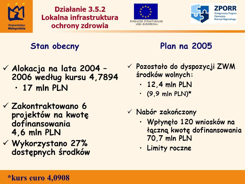 Działanie 3.5.2 Lokalna infrastruktura ochrony zdrowia Alokacja na lata 2004 – 2006 według kursu 4,7894 17 mln PLN Zakontraktowano 6 projektów na kwotę dofinansowania 4,6 mln PLN Wykorzystano 27% dostępnych środków Pozostało do dyspozycji ZWM środków wolnych: 12,4 mln PLN (9,9 mln PLN)* Nabór zakończony Wpłynęło 120 wniosków na łączną kwotę dofinansowania 70,7 mln PLN Limity roczne UNIA EUROPEJSKA FUNDUSZE STRUKTURALNE Stan obecnyPlan na 2005 *kurs euro 4,0908