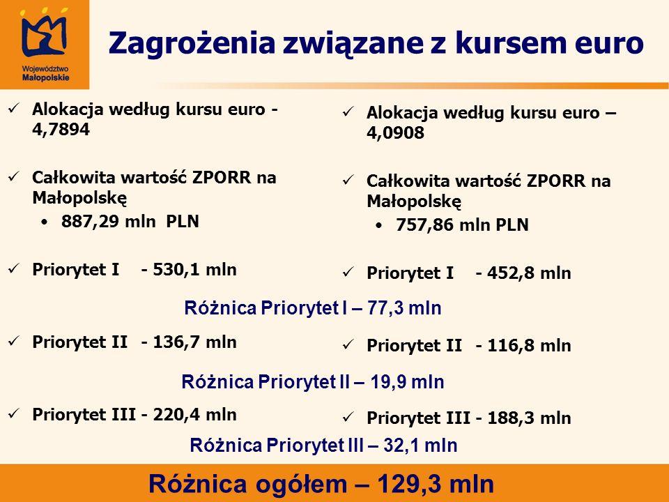 Zagrożenia związane z kursem euro Alokacja według kursu euro - 4,7894 Całkowita wartość ZPORR na Małopolskę 887,29 mln PLN Priorytet I - 530,1 mln Priorytet II- 136,7 mln Priorytet III - 220,4 mln Alokacja według kursu euro – 4,0908 Całkowita wartość ZPORR na Małopolskę 757,86 mln PLN Priorytet I - 452,8 mln Priorytet II- 116,8 mln Priorytet III- 188,3 mln Różnica ogółem – 129,3 mln Różnica Priorytet I – 77,3 mln Różnica Priorytet II – 19,9 mln Różnica Priorytet III – 32,1 mln