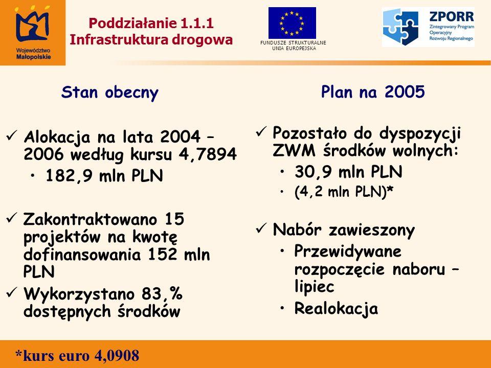 Poddziałanie 1.1.1 Infrastruktura drogowa Alokacja na lata 2004 – 2006 według kursu 4,7894 182,9 mln PLN Zakontraktowano 15 projektów na kwotę dofinansowania 152 mln PLN Wykorzystano 83,% dostępnych środków Pozostało do dyspozycji ZWM środków wolnych: 30,9 mln PLN (4,2 mln PLN)* Nabór zawieszony Przewidywane rozpoczęcie naboru – lipiec Realokacja UNIA EUROPEJSKA FUNDUSZE STRUKTURALNE Stan obecnyPlan na 2005 *kurs euro 4,0908