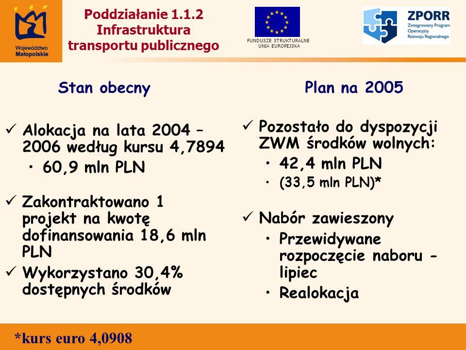 Poddziałanie 1.1.2 Infrastruktura transportu publicznego Alokacja na lata 2004 – 2006 według kursu 4,7894 60,9 mln PLN Zakontraktowano 1 projekt na kwotę dofinansowania 18,6 mln PLN Wykorzystano 30,4% dostępnych środków Pozostało do dyspozycji ZWM środków wolnych: 42,4 mln PLN (33,5 mln PLN)* Nabór zawieszony Przewidywane rozpoczęcie naboru - lipiec Realokacja UNIA EUROPEJSKA FUNDUSZE STRUKTURALNE Stan obecnyPlan na 2005 *kurs euro 4,0908