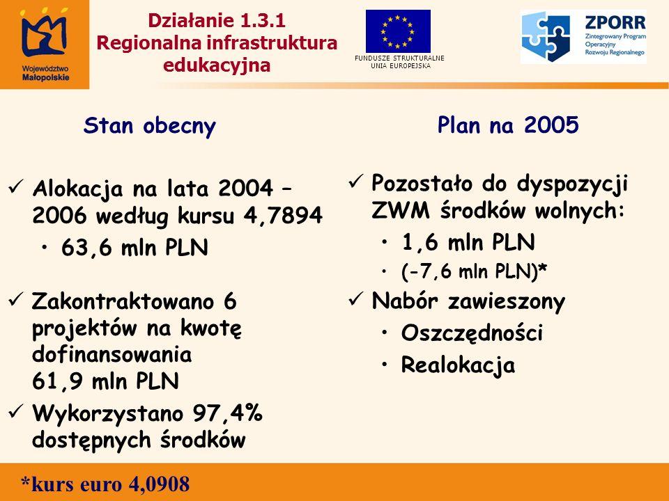 Działanie 1.3.1 Regionalna infrastruktura edukacyjna Alokacja na lata 2004 – 2006 według kursu 4,7894 63,6 mln PLN Zakontraktowano 6 projektów na kwotę dofinansowania 61,9 mln PLN Wykorzystano 97,4% dostępnych środków Pozostało do dyspozycji ZWM środków wolnych: 1,6 mln PLN (-7,6 mln PLN)* Nabór zawieszony Oszczędności Realokacja UNIA EUROPEJSKA FUNDUSZE STRUKTURALNE Stan obecnyPlan na 2005 *kurs euro 4,0908
