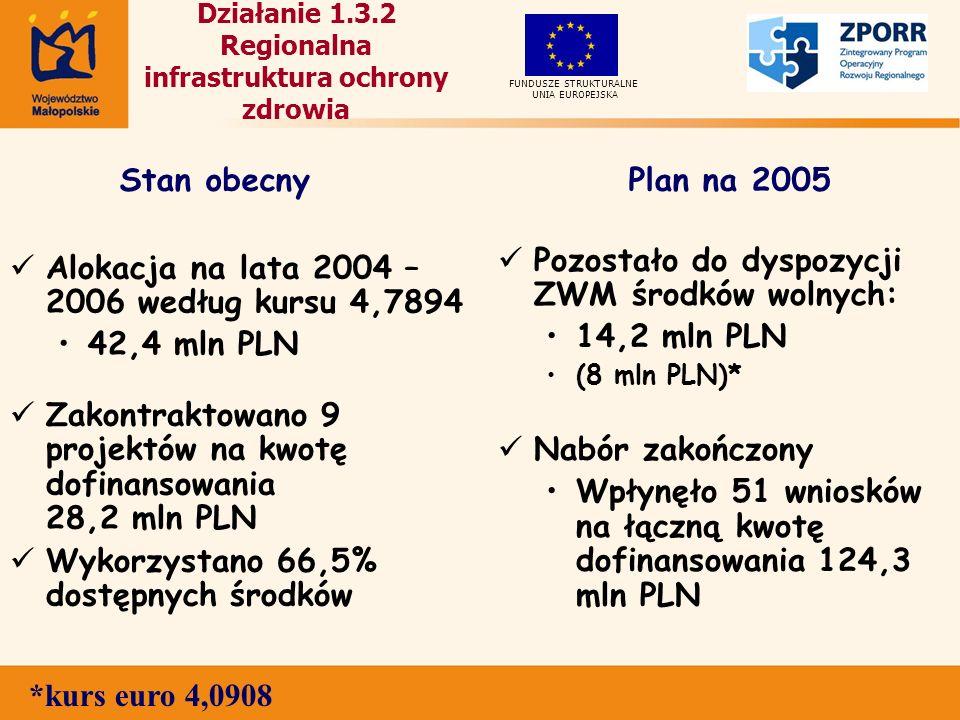 Działanie 1.3.2 Regionalna infrastruktura ochrony zdrowia Alokacja na lata 2004 – 2006 według kursu 4,7894 42,4 mln PLN Zakontraktowano 9 projektów na kwotę dofinansowania 28,2 mln PLN Wykorzystano 66,5% dostępnych środków Pozostało do dyspozycji ZWM środków wolnych: 14,2 mln PLN (8 mln PLN)* Nabór zakończony Wpłynęło 51 wniosków na łączną kwotę dofinansowania 124,3 mln PLN UNIA EUROPEJSKA FUNDUSZE STRUKTURALNE Stan obecnyPlan na 2005 *kurs euro 4,0908