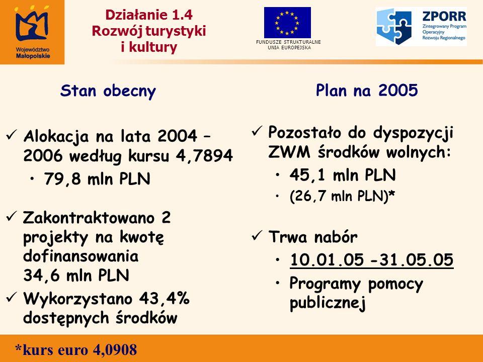 Działanie 1.4 Rozwój turystyki i kultury Alokacja na lata 2004 – 2006 według kursu 4,7894 79,8 mln PLN Zakontraktowano 2 projekty na kwotę dofinansowania 34,6 mln PLN Wykorzystano 43,4% dostępnych środków Pozostało do dyspozycji ZWM środków wolnych: 45,1 mln PLN (26,7 mln PLN)* Trwa nabór 10.01.05 -31.05.05 Programy pomocy publicznej UNIA EUROPEJSKA FUNDUSZE STRUKTURALNE Stan obecnyPlan na 2005 *kurs euro 4,0908